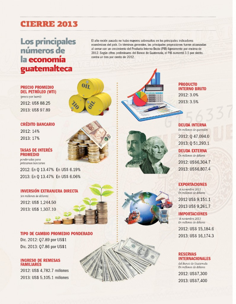 Producto Interno Bruto 2014 Del Producto Interno Bruto