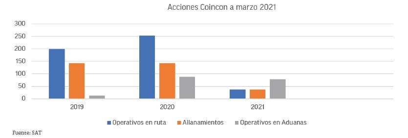 Contrabando-Coincon-SAT-I&NMayo