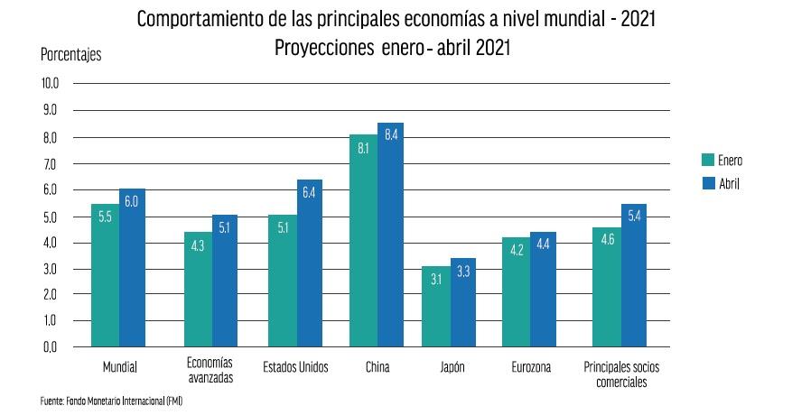 Economía-I&NMayo
